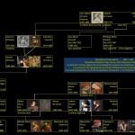 Les Ducs de Milan de 1350 à 1535