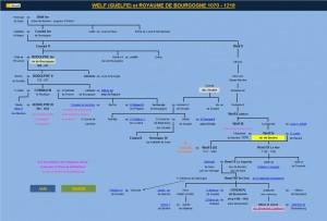 Généalogie des Welfs du royaume de Bourgogne Tableau généalogique créé par le site Histoire Généalogie